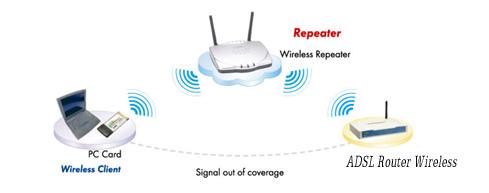 การตั้งค่า Wireless N Router เป็น Repeater - ร้านมิสเตอร์เค : Inspired by  LnwShop.com